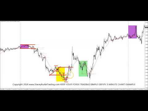 Keep Your FOREX TRADING SIMPLE GBPYJPY 5 Minute Chart