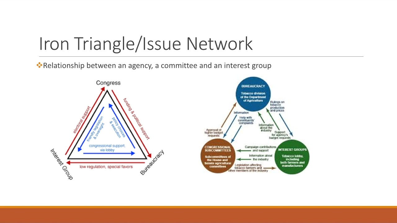 Iron Triangleissue Networks Youtube