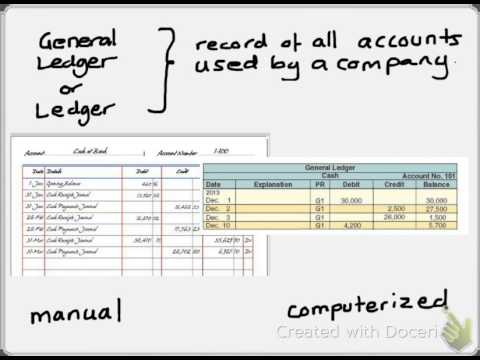 Account, Ledger and Chart of Accounts