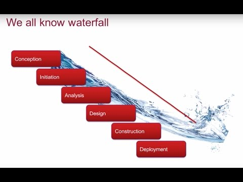 Webinar: From Waterfall to Agile - A Business Analyst's Survival Guide