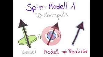 Was ist Spin?