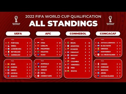 Download All STANDINGS TABLE FIFA World Cup 2022 Qualifier - UEFA, AFC, CONMEBOL, CONCACAF, OFC, CAF