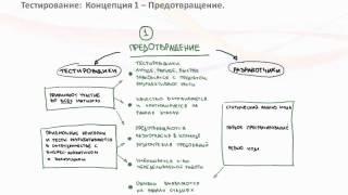 Концепция построения процесса тестирования в Agile проектах: 3+1