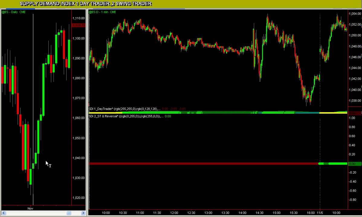 Trading Forex With Tradestation Indicators - Markets - hsbc