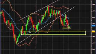 Analyse technique FOREX EUR/USD du 29 Novembre