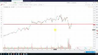 Download Video Technical Analysis Facebook, Inc. (FB) MP3 3GP MP4