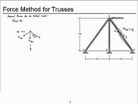 Solving A Truss Part 1 Doovi
