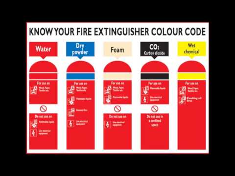 Fire Extinguisher Classification?
