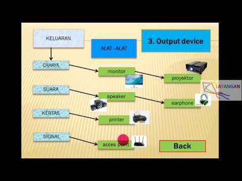 Pengertian Hardware dan contohnya