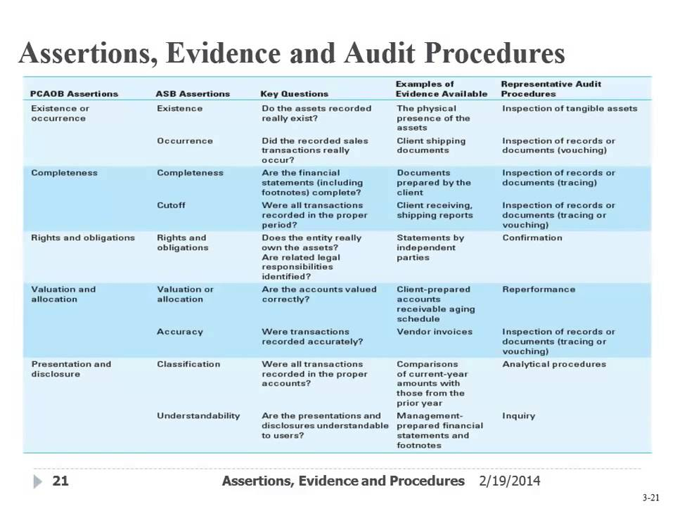 assertions  evidence   u0026 audit procedures