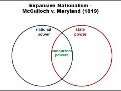 Quick Study of Federalism Part 2