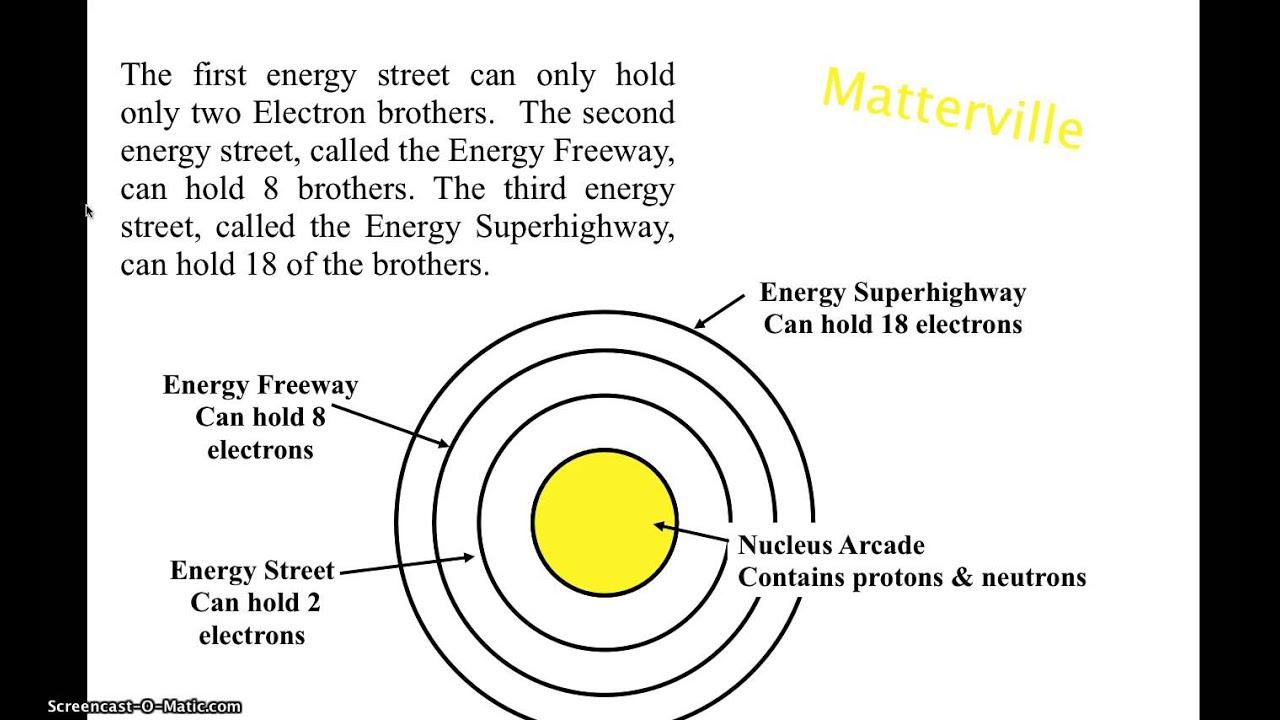 medium resolution of The Atom - 8th Grade Science