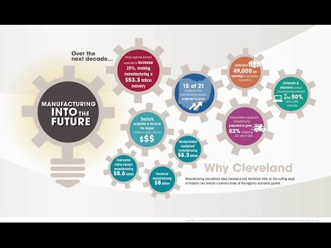 Why Cleveland: Manufacturing into the Future