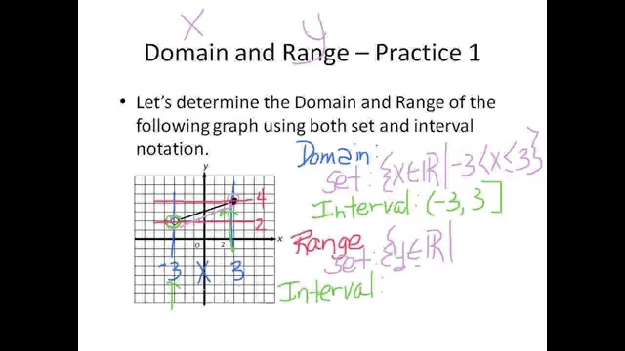 Domain And Range 4 Example Problems Youtube