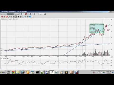 Breakout Stock Charts for PC (2020) - Free Download For Windows And Mac