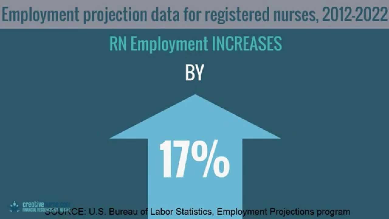 Job Outlook For Registered Nurse 20122022  Youtube