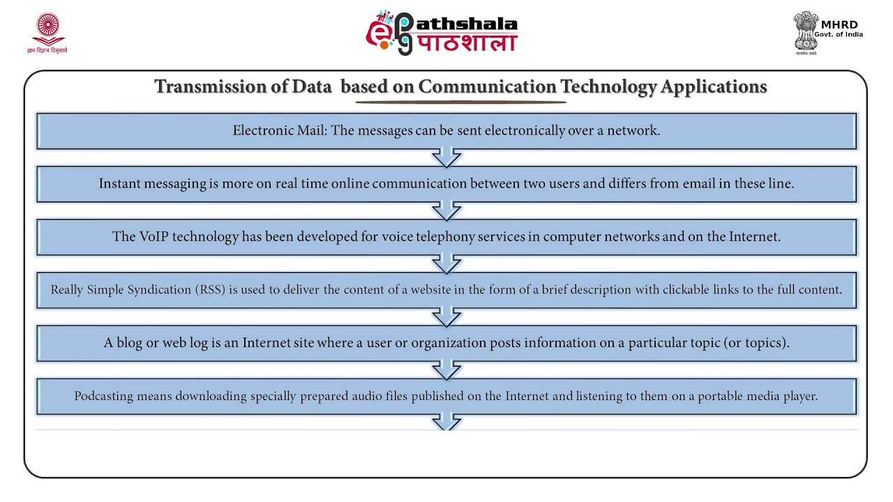Data communication and networking (AE)