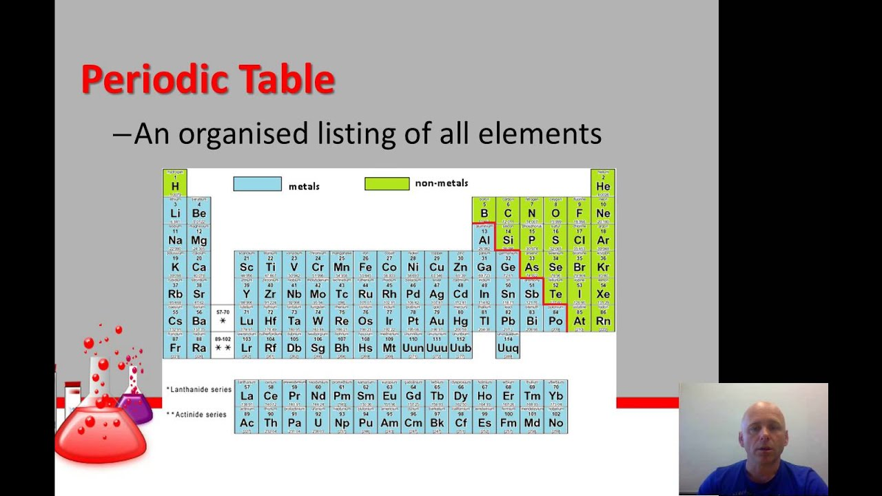 Atoms Elements And The Periodic Table Youtube