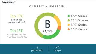 VA Mobile Detail Employee Reviews - Q3 2018