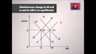 Forms of Market and Price Determination