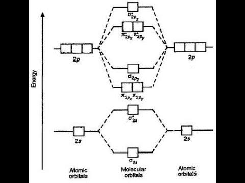 How to make MOLECULAR ORBITAL ENERGY LEVEL DIAGRAM