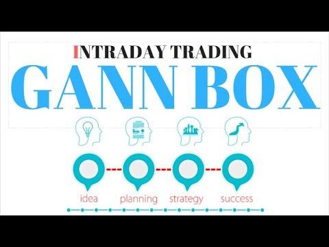 Intraday Trading Strategy Gann Box Youtube