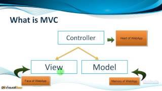 JSP Java server pages and servlet basics part 15