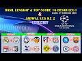 Hasil 16 Besar Liga Champions Leg I Tadi Malam ~ Real Madrid VS Manchester City Dan Lyon VS Juventus
