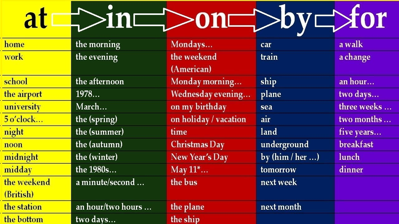 Full Course Key To English Prepositions In English