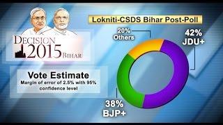 Lokniti-CSDS Bihar Post Poll: Turnaround In favour of Nitish_lalu