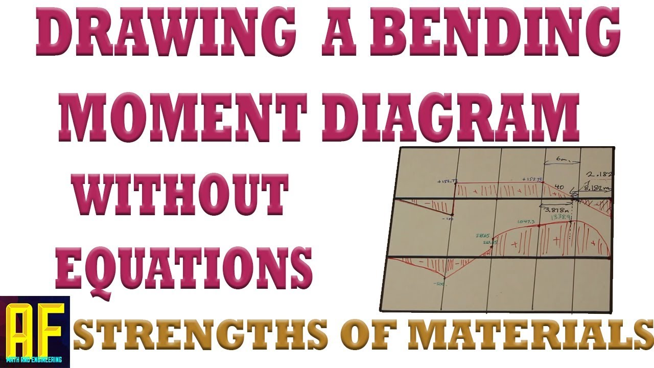 How To Easily Draw A Bending Moment Diagram Without Equations Transcribed Image Text The Shear And Diagrams Part 3