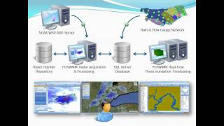 PCSWMM 2011 Real-Time Flood Forecasting System