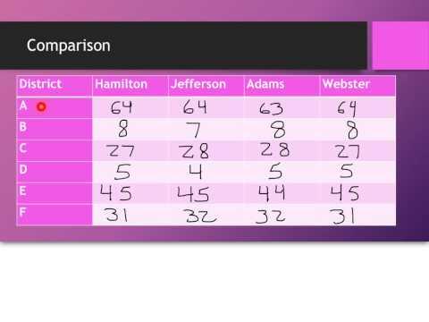 Comparison Apportionment