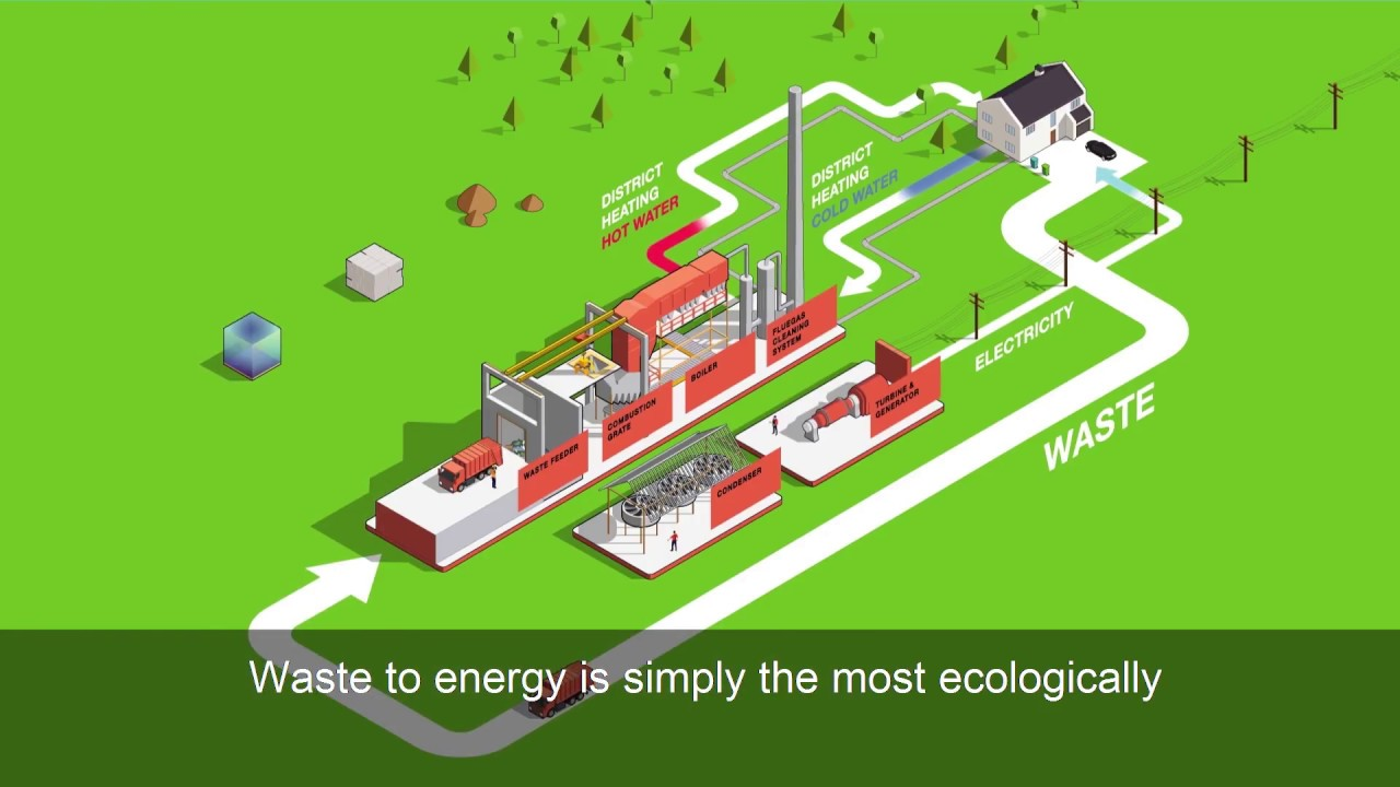 How waste-to-energy works | energy-from-waste | Thermal