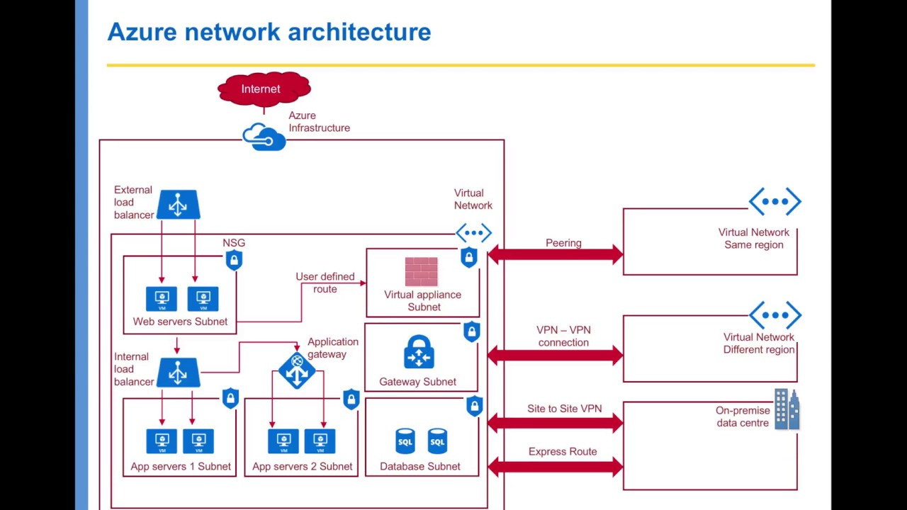 Azure Network Services Architecture
