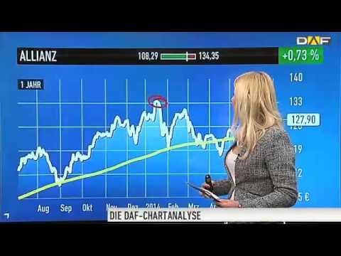 Allianz Aktie Kaufen