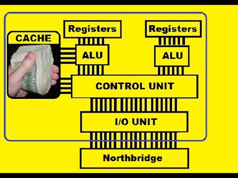 CPU, ALU, Registers, Control and I/O Unit, Cache, Data Bus...
