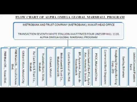 Flow Chart of Alpha Omega Global Marshall Program