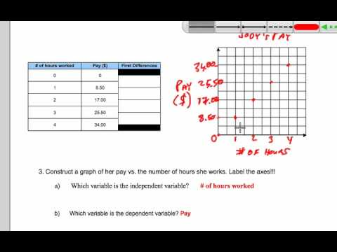 Dependent and Independent variables : Slope y-intercept ...