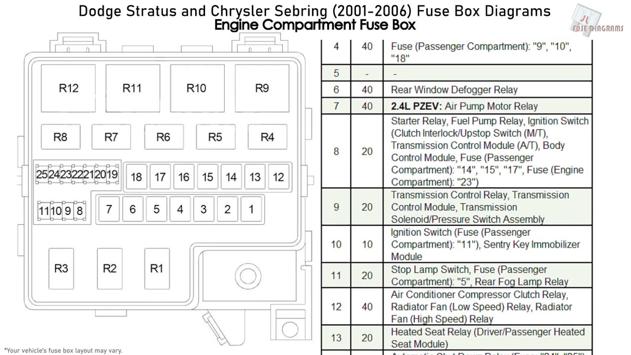 Dodge Stratus and Chrysler Sebring (2001-2006) Fuse Box Diagrams - YouTube