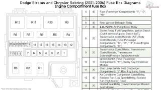 Dodge Stratus And Chrysler Sebring 2001 2006 Fuse Box Diagrams Youtube