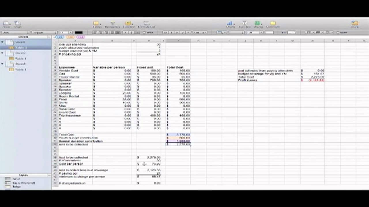 trip budget template stuff you can use youtube