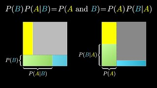 The quick proof of Bayes