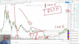Crypto Trading, Capital Preservation - Bitcoin Bear High Probability Death
