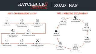 Hatchbuck Secrets Course Introduction