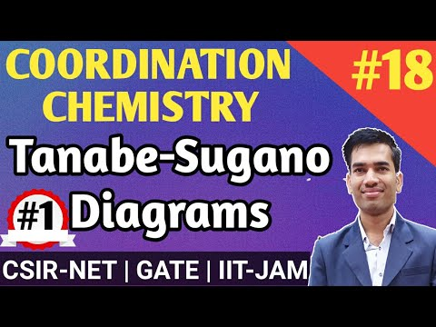 Tanabe Sugano Diagram CSIR NET|Tanabe Sugano Diagram GATE Chemistry|Coordination Chemistry