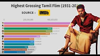 Highest Grossing Tamil Movies (1931-2019) | Box Office Collection | Er.Stats
