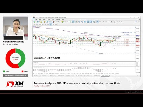 Technical Analysis: 05/02/2019 - AUDUSD maintains a neutral/positive short-term outlook
