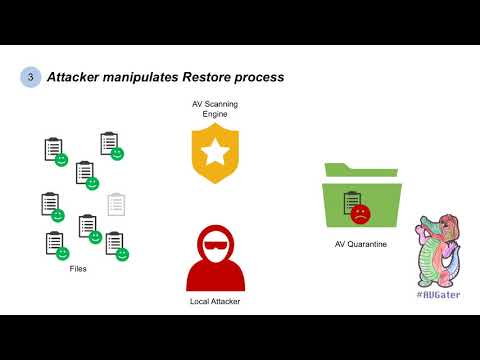 Vulnerability in antivirus quarantine allows attacker to