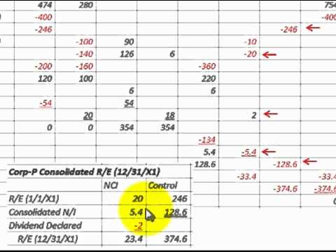 Consolidation Worksheet For Business Consolidations Detailed Example ...